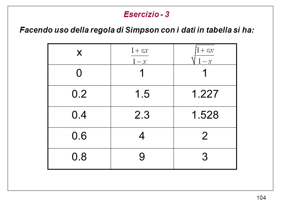104 Facendo uso della regola di Simpson con i dati in tabella si ha: Esercizio - 3 x 011 0.21.51.227 0.42.31.528 0.642 0.893