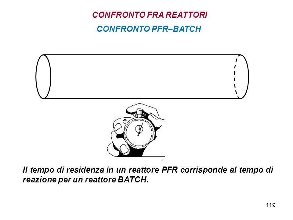 119 Il tempo di residenza in un reattore PFR corrisponde al tempo di reazione per un reattore BATCH. CONFRONTO PFR–BATCH CONFRONTO FRA REATTORI