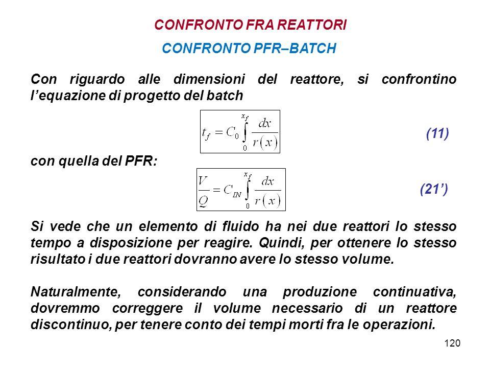 120 Con riguardo alle dimensioni del reattore, si confrontino lequazione di progetto del batch con quella del PFR: Si vede che un elemento di fluido h