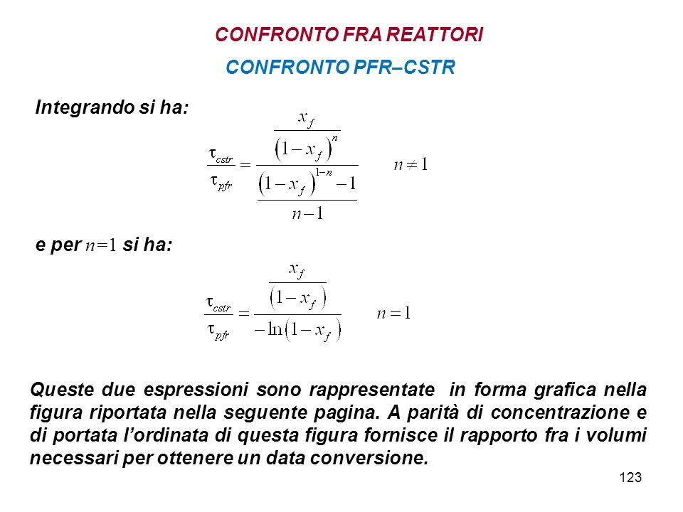 123 Integrando si ha: e per n=1 si ha: Queste due espressioni sono rappresentate in forma grafica nella figura riportata nella seguente pagina.