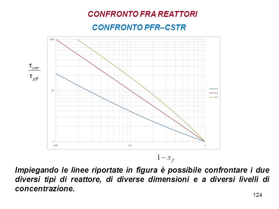 124 Impiegando le linee riportate in figura è possibile confrontare i due diversi tipi di reattore, di diverse dimensioni e a diversi livelli di concentrazione.
