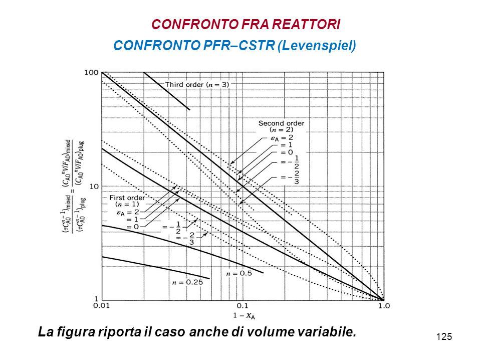 125 La figura riporta il caso anche di volume variabile. CONFRONTO PFR–CSTR (Levenspiel) CONFRONTO FRA REATTORI
