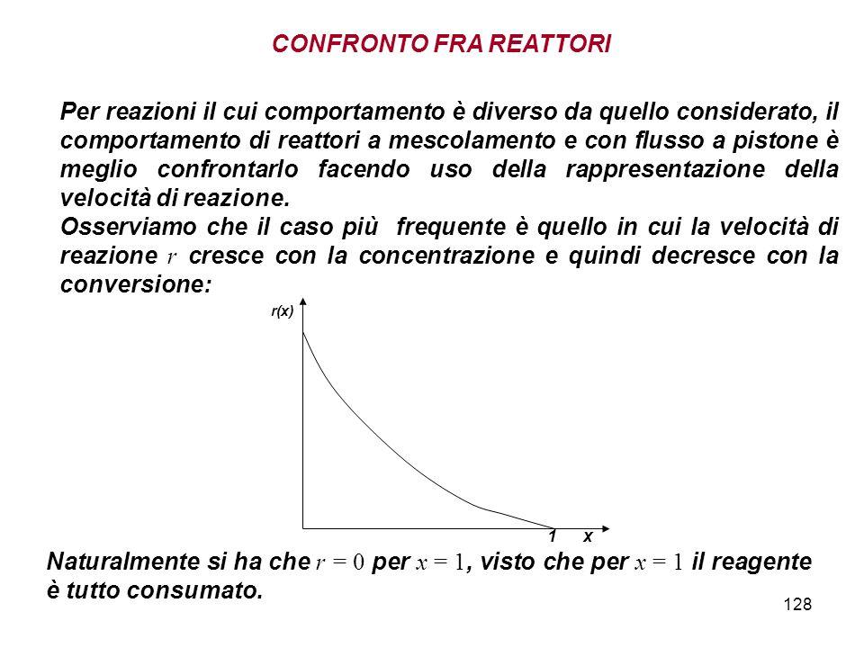 128 1 x r(x) Per reazioni il cui comportamento è diverso da quello considerato, il comportamento di reattori a mescolamento e con flusso a pistone è m
