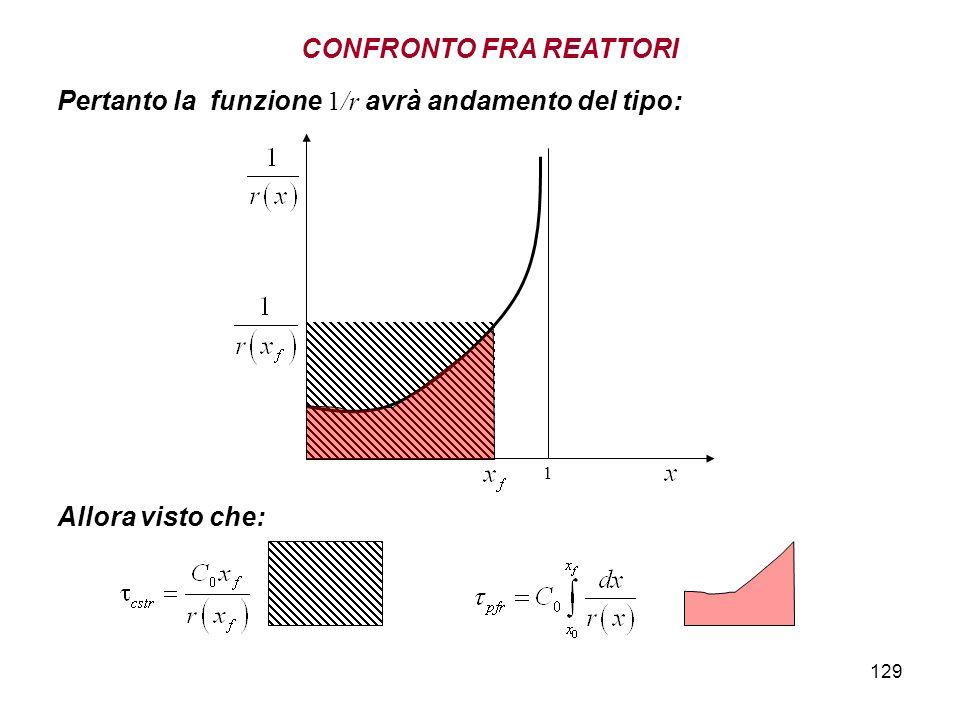 129 Pertanto la funzione 1/r avrà andamento del tipo: 1 Allora visto che: CONFRONTO FRA REATTORI