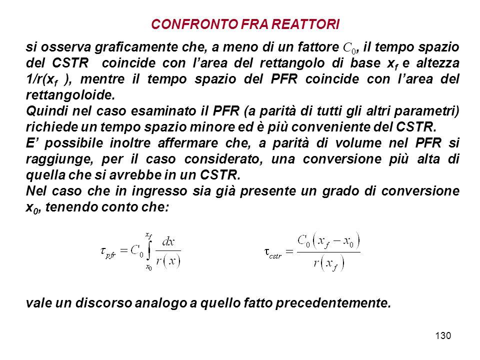 130 si osserva graficamente che, a meno di un fattore C 0, il tempo spazio del CSTR coincide con larea del rettangolo di base x f e altezza 1/r(x f ), mentre il tempo spazio del PFR coincide con larea del rettangoloide.