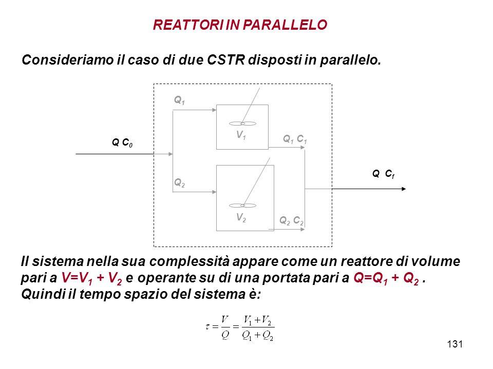 131 REATTORI IN PARALLELO Consideriamo il caso di due CSTR disposti in parallelo. Q1Q1 Q 1 C 1 V1V1 Q1Q1 Q2Q2 Q 2 C 2 V2V2 Q C 0 Q C f Il sistema nell