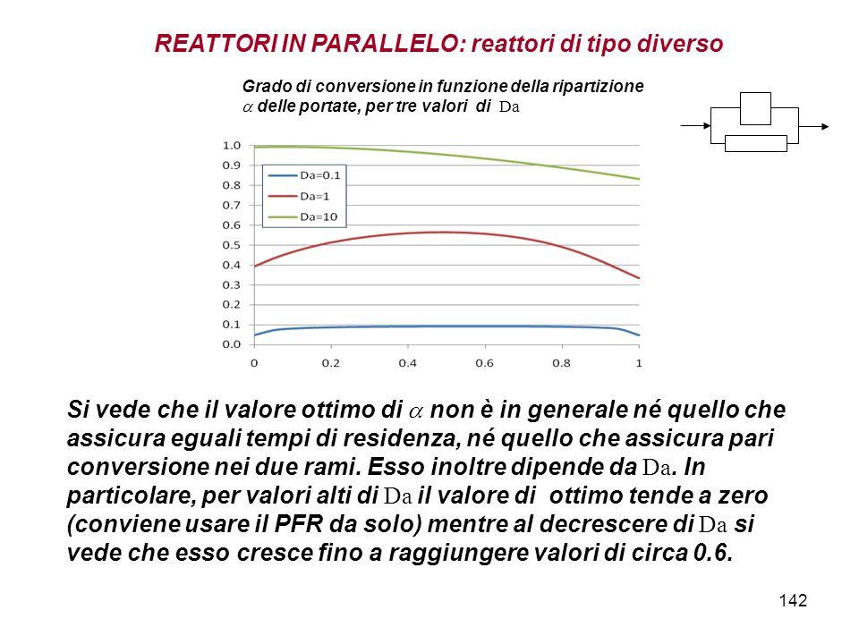 142 REATTORI IN PARALLELO: reattori di tipo diverso Si vede che il valore ottimo di non è in generale né quello che assicura eguali tempi di residenza, né quello che assicura pari conversione nei due rami.