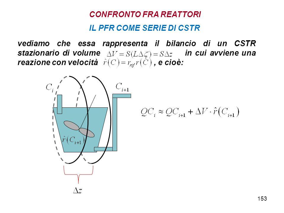 153 IL PFR COME SERIE DI CSTR CONFRONTO FRA REATTORI vediamo che essa rappresenta il bilancio di un CSTR stazionario di volume in cui avviene una reazione con velocità, e cioè: