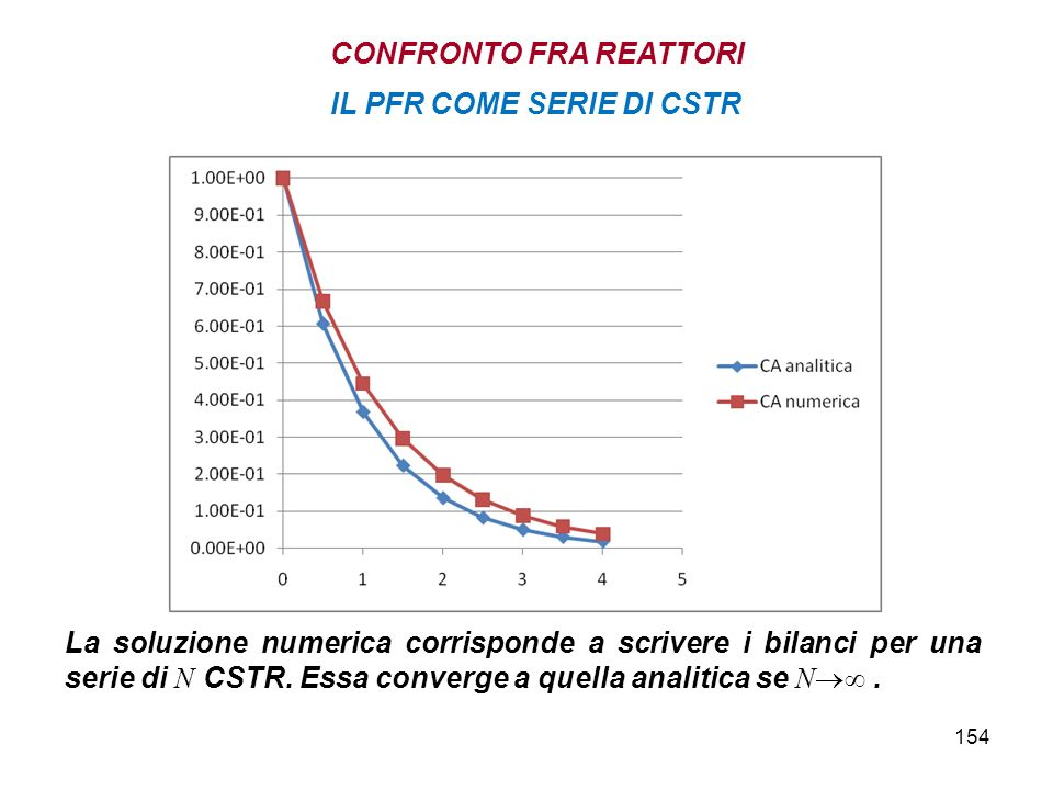 154 IL PFR COME SERIE DI CSTR CONFRONTO FRA REATTORI La soluzione numerica corrisponde a scrivere i bilanci per una serie di N CSTR.