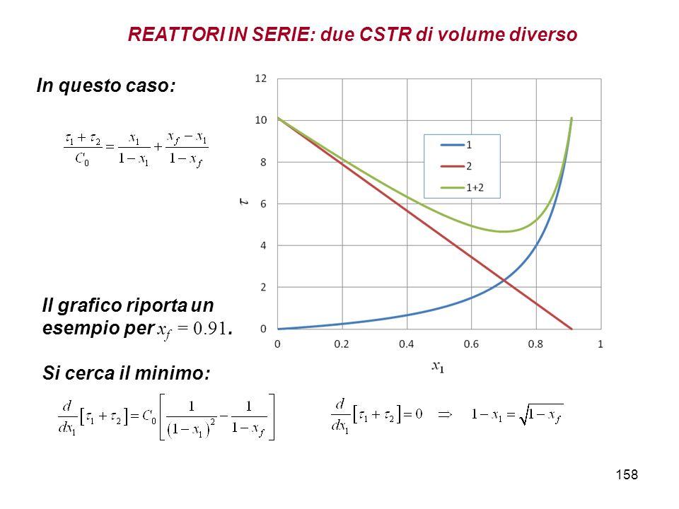 158 In questo caso: Il grafico riporta un esempio per x f = 0.91. Si cerca il minimo: REATTORI IN SERIE: due CSTR di volume diverso