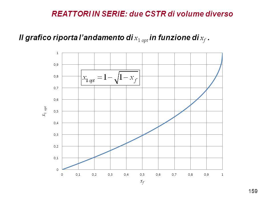 159 Il grafico riporta landamento di x 1 opt in funzione di x f. REATTORI IN SERIE: due CSTR di volume diverso