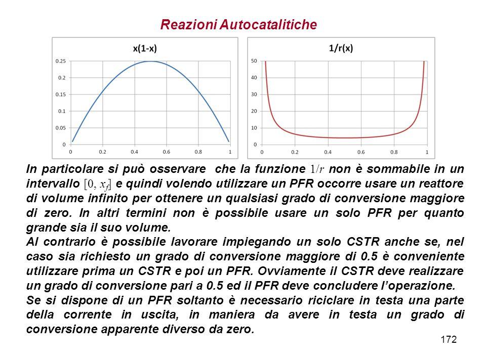 172 In particolare si può osservare che la funzione 1/r non è sommabile in un intervallo [0, x f ] e quindi volendo utilizzare un PFR occorre usare un reattore di volume infinito per ottenere un qualsiasi grado di conversione maggiore di zero.