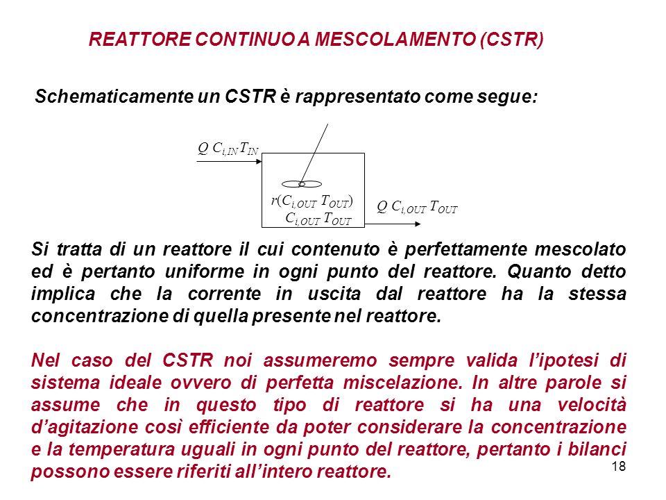 18 REATTORE CONTINUO A MESCOLAMENTO (CSTR) Schematicamente un CSTR è rappresentato come segue: Q C i,IN T IN C i,OUT T OUT r(C i,OUT T OUT ) Q C i,OUT T OUT Si tratta di un reattore il cui contenuto è perfettamente mescolato ed è pertanto uniforme in ogni punto del reattore.