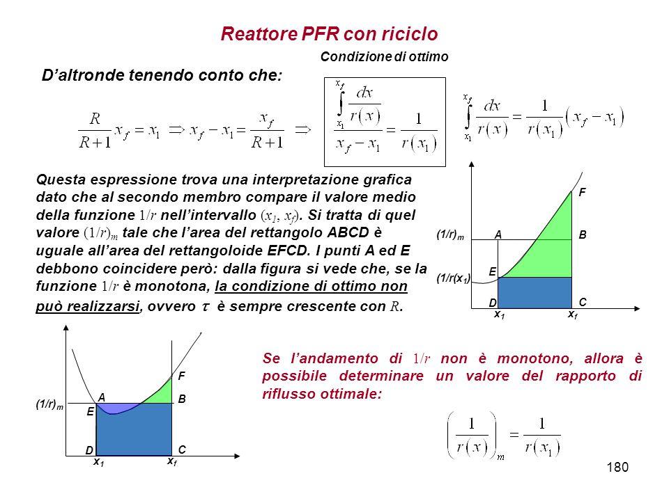 180 Daltronde tenendo conto che: Condizione di ottimo Questa espressione trova una interpretazione grafica dato che al secondo membro compare il valore medio della funzione 1/r nellintervallo (x 1, x f ).