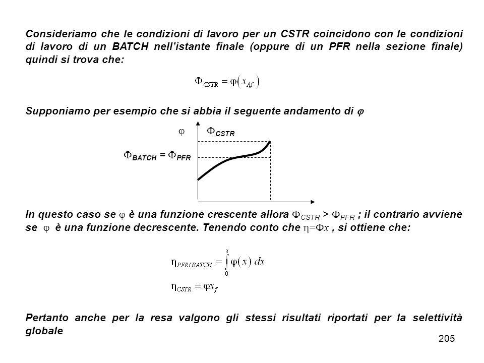 205 Consideriamo che le condizioni di lavoro per un CSTR coincidono con le condizioni di lavoro di un BATCH nellistante finale (oppure di un PFR nella sezione finale) quindi si trova che: Supponiamo per esempio che si abbia il seguente andamento di In questo caso se è una funzione crescente allora CSTR > PFR ; il contrario avviene se è una funzione decrescente.