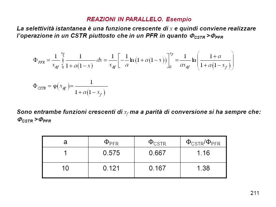 211 REAZIONI IN PARALLELO. Esempio La selettività istantanea è una funzione crescente di x e quindi conviene realizzare loperazione in un CSTR piuttos