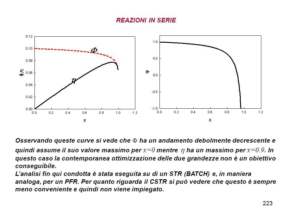 223 REAZIONI IN SERIE Osservando queste curve si vede che ha un andamento debolmente decrescente e quindi assume il suo valore massimo per x=0 mentre ha un massimo per x=0.9.