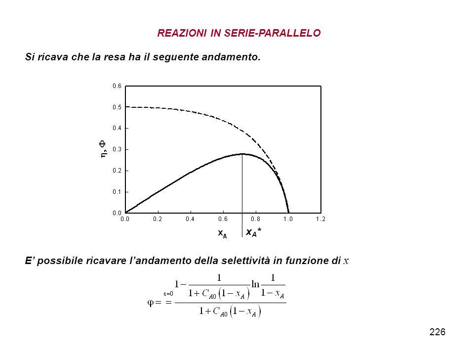 226 REAZIONI IN SERIE-PARALLELO Si ricava che la resa ha il seguente andamento. E possibile ricavare landamento della selettività in funzione di x xA*