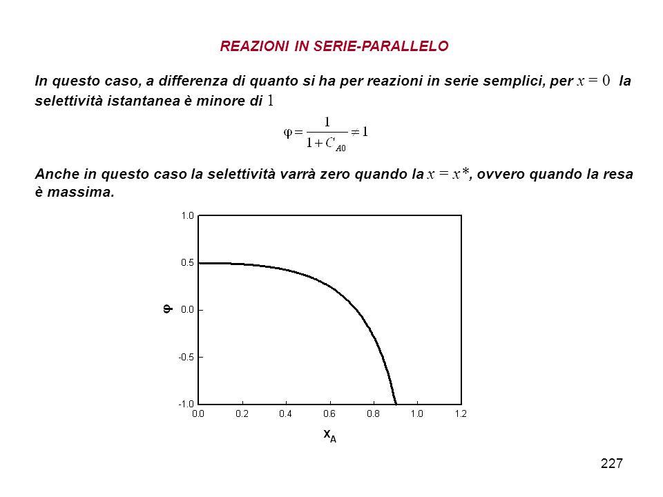 227 REAZIONI IN SERIE-PARALLELO In questo caso, a differenza di quanto si ha per reazioni in serie semplici, per x = 0 la selettività istantanea è minore di 1 Anche in questo caso la selettività varrà zero quando la x = x*, ovvero quando la resa è massima.