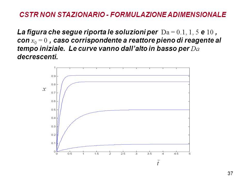 37 La figura che segue riporta le soluzioni per Da = 0.1, 1, 5 e 10, con x 0 = 0, caso corrispondente a reattore pieno di reagente al tempo iniziale.
