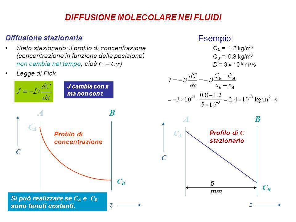 Diffusione stazionaria Stato stazionario: il profilo di concentrazione (concentrazione in funzione della posizione) non cambia nel tempo, cioè C = C(x) Legge di Fick Esempio: C A = 1.2 kg/m 3 C B = 0.8 kg/m 3 D = 3 x 10 -5 m 2 /s AB C z CBCB CACA J cambia con x ma non con t Si può realizzare se C A e C B sono tenuti costanti.