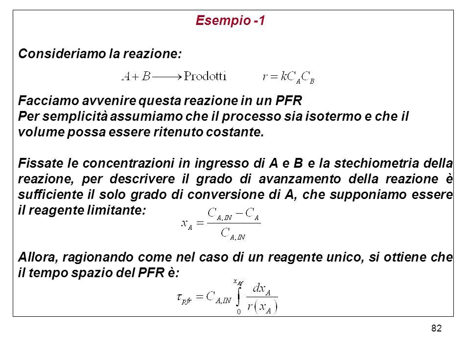 82 Esempio -1 Consideriamo la reazione: Facciamo avvenire questa reazione in un PFR Per semplicità assumiamo che il processo sia isotermo e che il volume possa essere ritenuto costante.