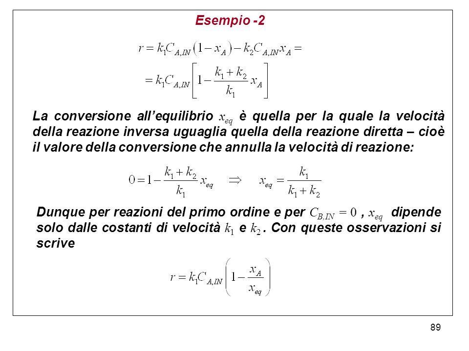 89 Esempio -2 La conversione allequilibrio x eq è quella per la quale la velocità della reazione inversa uguaglia quella della reazione diretta – cioè il valore della conversione che annulla la velocità di reazione: Dunque per reazioni del primo ordine e per C B,IN = 0, x eq dipende solo dalle costanti di velocità k 1 e k 2.
