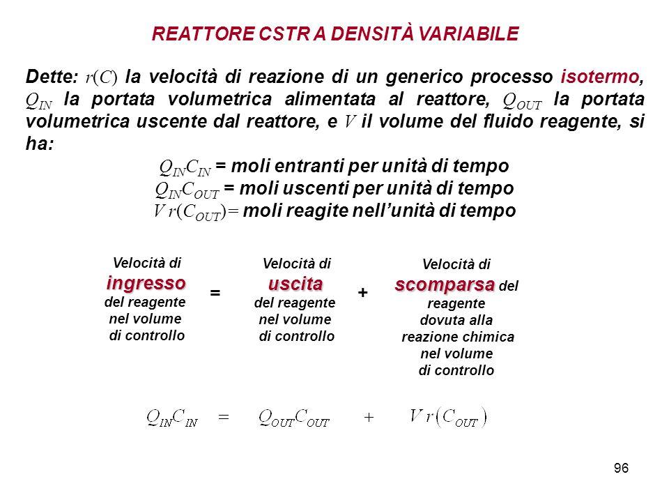96 Dette: r(C) la velocità di reazione di un generico processo isotermo, Q IN la portata volumetrica alimentata al reattore, Q OUT la portata volumetrica uscente dal reattore, e V il volume del fluido reagente, si ha: Q IN C IN = moli entranti per unità di tempo Q IN C OUT = moli uscenti per unità di tempo V r(C OUT )= moli reagite nellunità di tempo Velocità di scomparsa scomparsa del reagente dovuta alla reazione chimica nel volume di controllo Velocità diingresso del reagente nel volume di controllo = Velocità diuscita del reagente nel volume di controllo + REATTORE CSTR A DENSITÀ VARIABILE