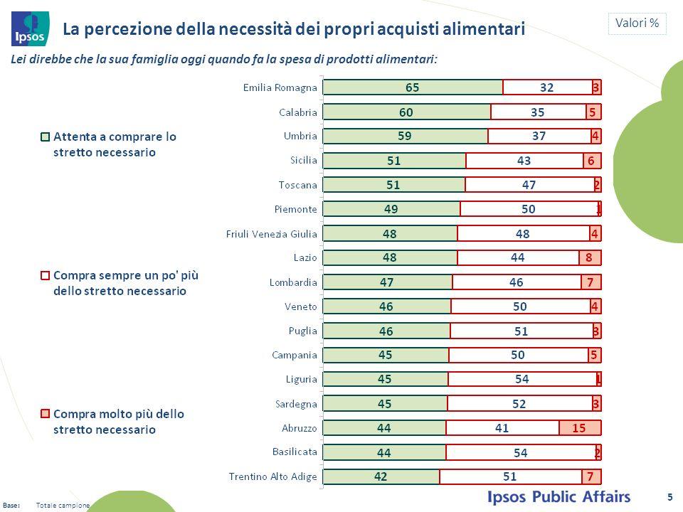 TOTALE Italia Solo un terzo degli Italiani butta via alimenti meno spesso di una/due volte al mese 6 Valori % Quanto spesso capita allinterno della sua famiglia che si buttino via alimenti scaduti o andati a male, senza che siano stati consumati.