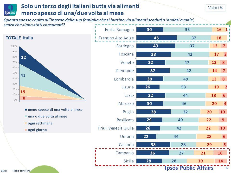 TOTALE Italia Solo un terzo degli Italiani butta via alimenti meno spesso di una/due volte al mese 6 Valori % Quanto spesso capita allinterno della su