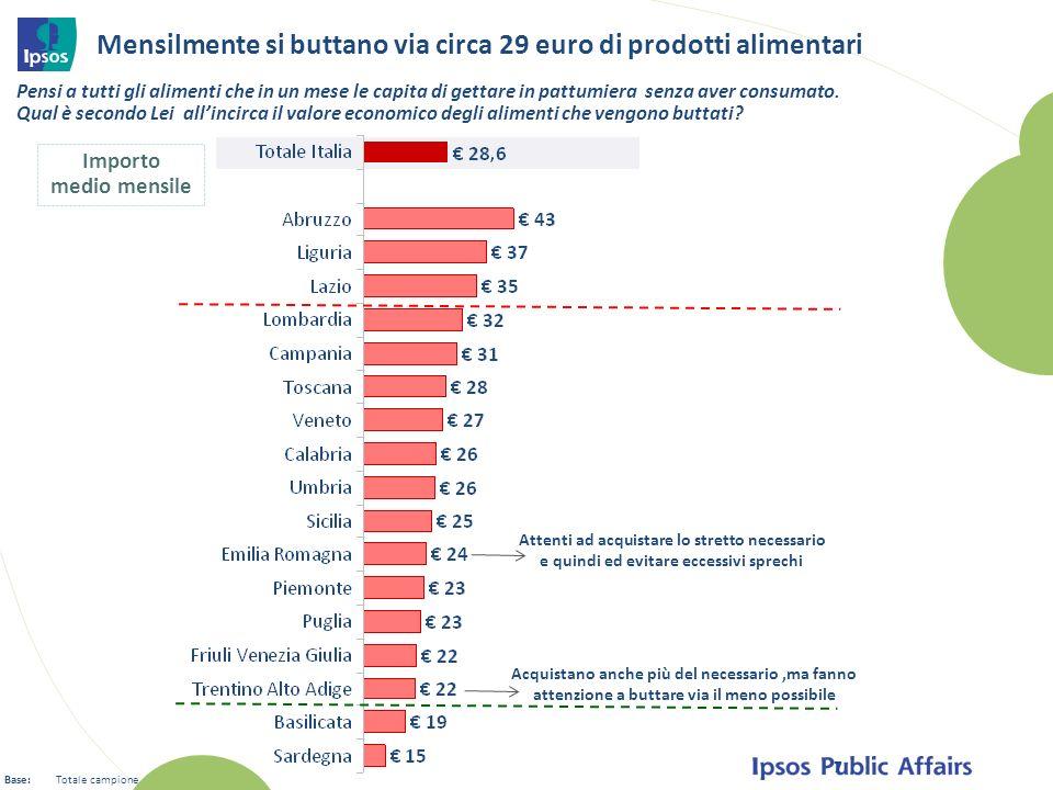 7 Importo medio mensile Pensi a tutti gli alimenti che in un mese le capita di gettare in pattumiera senza aver consumato. Qual è secondo Lei allincir