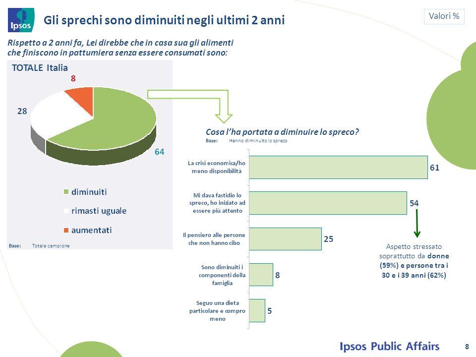 TOTALE Italia 8 Gli sprechi sono diminuiti negli ultimi 2 anni Valori % Rispetto a 2 anni fa, Lei direbbe che in casa sua gli alimenti che finiscono i
