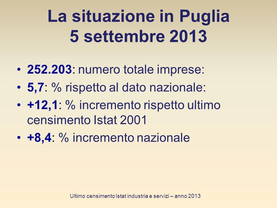 La situazione in Puglia 5 settembre 2013 252.203: numero totale imprese: 5,7: % rispetto al dato nazionale: +12,1: % incremento rispetto ultimo censimento Istat 2001 +8,4: % incremento nazionale Ultimo censimento Istat industria e servizi – anno 2013