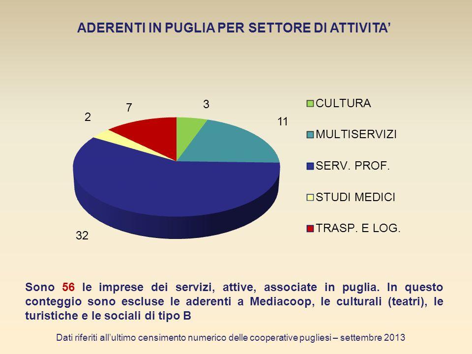 Sono 56 le imprese dei servizi, attive, associate in puglia.