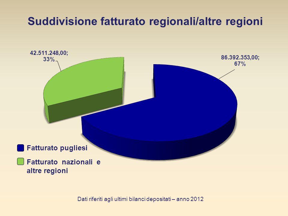 Suddivisione fatturato e addetti per settore delle cooperative pugliesi Dati riferiti agli ultimi bilanci depositati – anno 2012