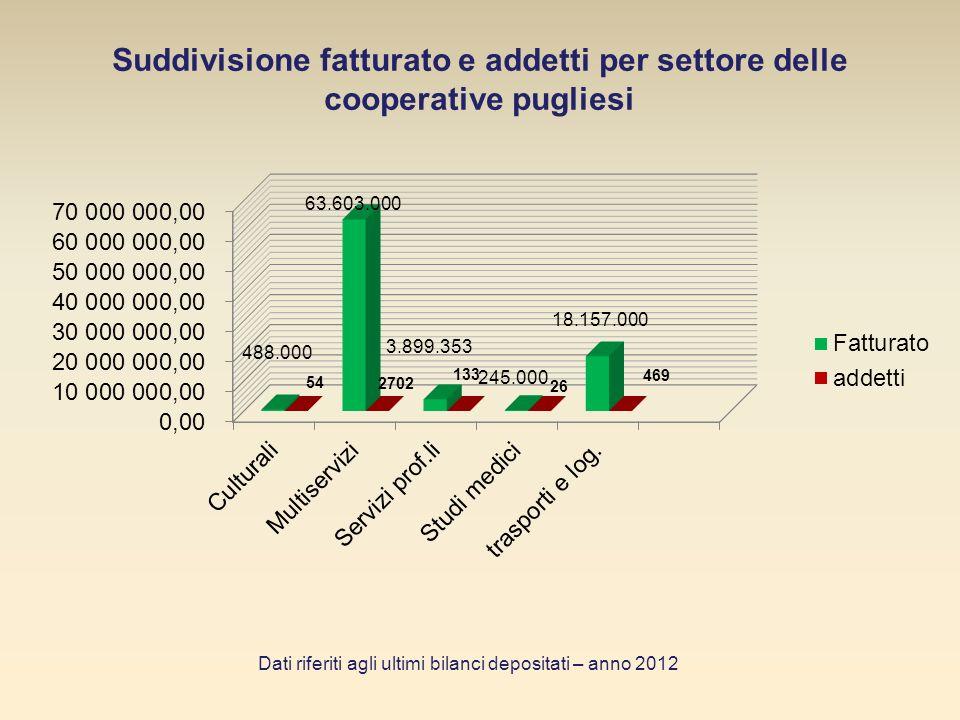 Patrimonio netto cooperative pugliesi Patrimonio netto: 30.415.000,00 quasi il 5,5% detiene 29.222.000,00 (oltre il milione) ; un ulteriore 5,5% detiene 366.000,00 (oltre 100 mila Euro) ; il 29% ha un patrimonio complessivo di 754.000,00 (oltre i 10mila Euro e inferiore ai 70mila) ; circa il 33% ha un patrimonio di 73.000,00 (oltre i 1000 Euro e al di sotto dei 10.000) ; il 19,8% ha patrimonio netto 0 Dati riferiti agli ultimi bilanci depositati – anno 2012
