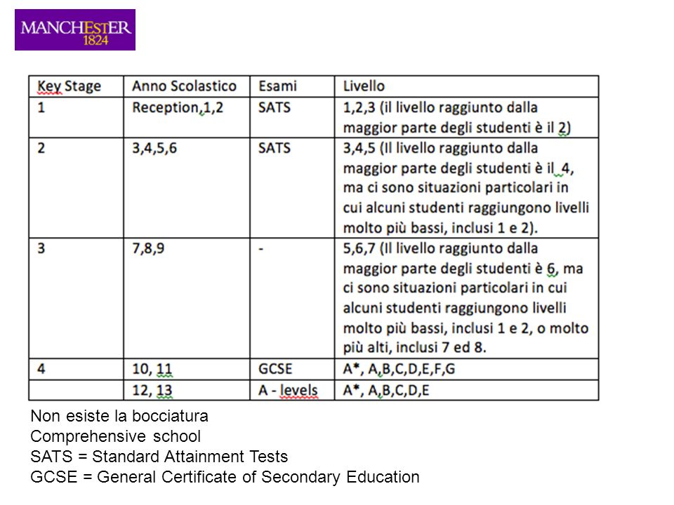 Non esiste la bocciatura Comprehensive school SATS = Standard Attainment Tests GCSE = General Certificate of Secondary Education