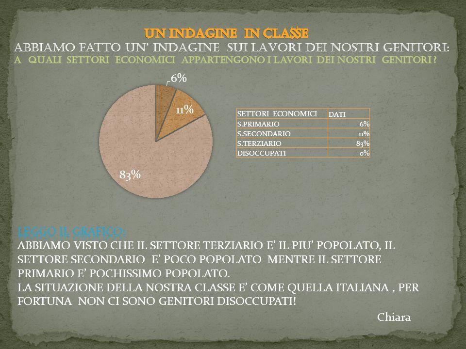 SETTORI ECONOMICI DATI S.PRIMARIO6% S.SECONDARIO11% S.TERZIARIO83% DISOCCUPATI0% Chiara