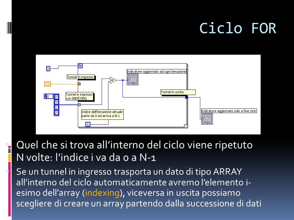 Ciclo FOR Quel che si trova allinterno del ciclo viene ripetuto N volte: lindice i va da 0 a N-1 Se un tunnel in ingresso trasporta un dato di tipo AR
