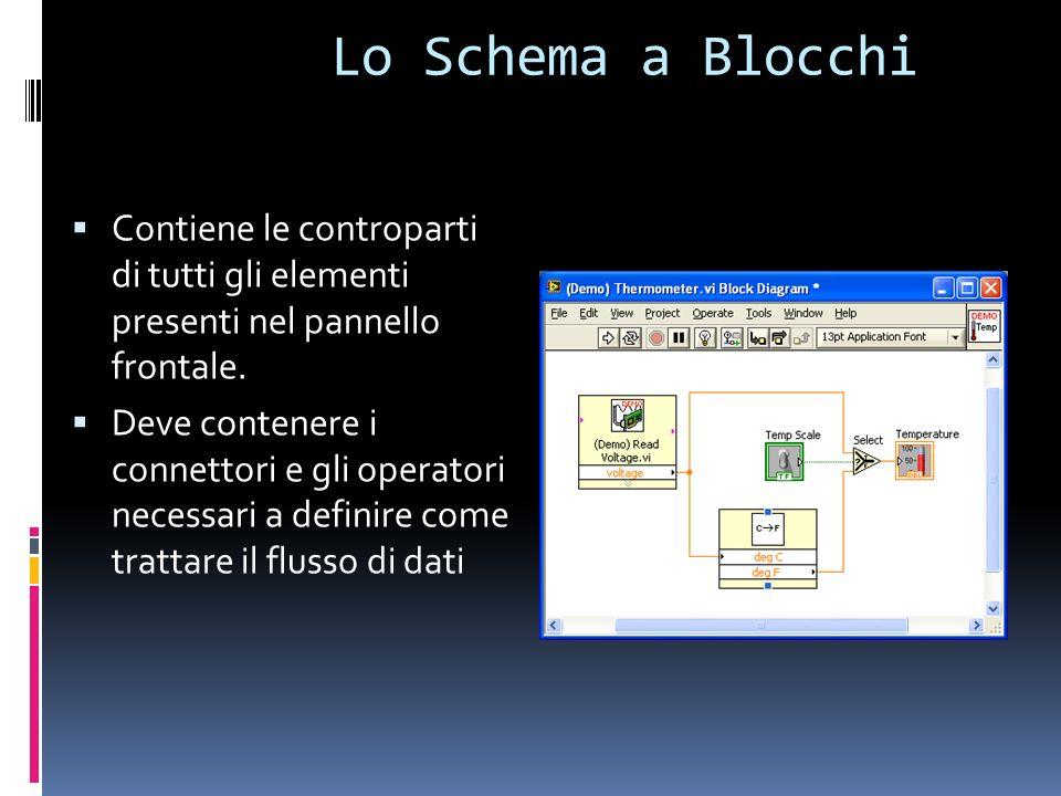 Lo Schema a Blocchi Contiene le controparti di tutti gli elementi presenti nel pannello frontale. Deve contenere i connettori e gli operatori necessar