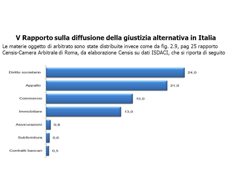 V Rapporto sulla diffusione della giustizia alternativa in Italia Le materie oggetto di arbitrato sono state distribuite invece come da fig. 2.9, pag