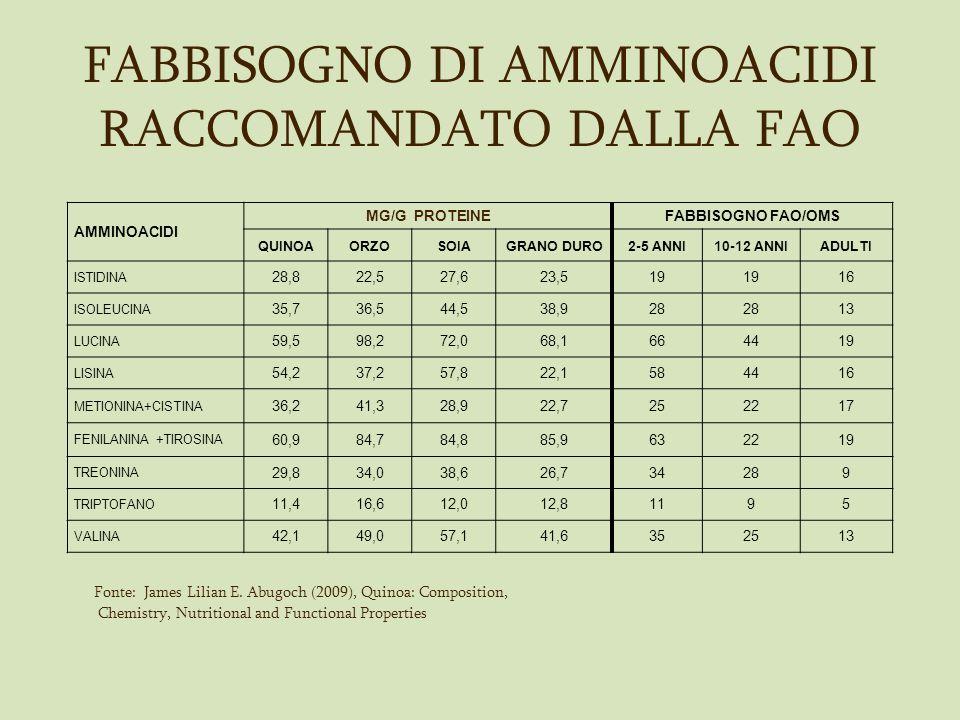 FABBISOGNO DI AMMINOACIDI RACCOMANDATO DALLA FAO Fonte: James Lilian E. Abugoch (2009), Quinoa: Composition, Chemistry, Nutritional and Functional Pro