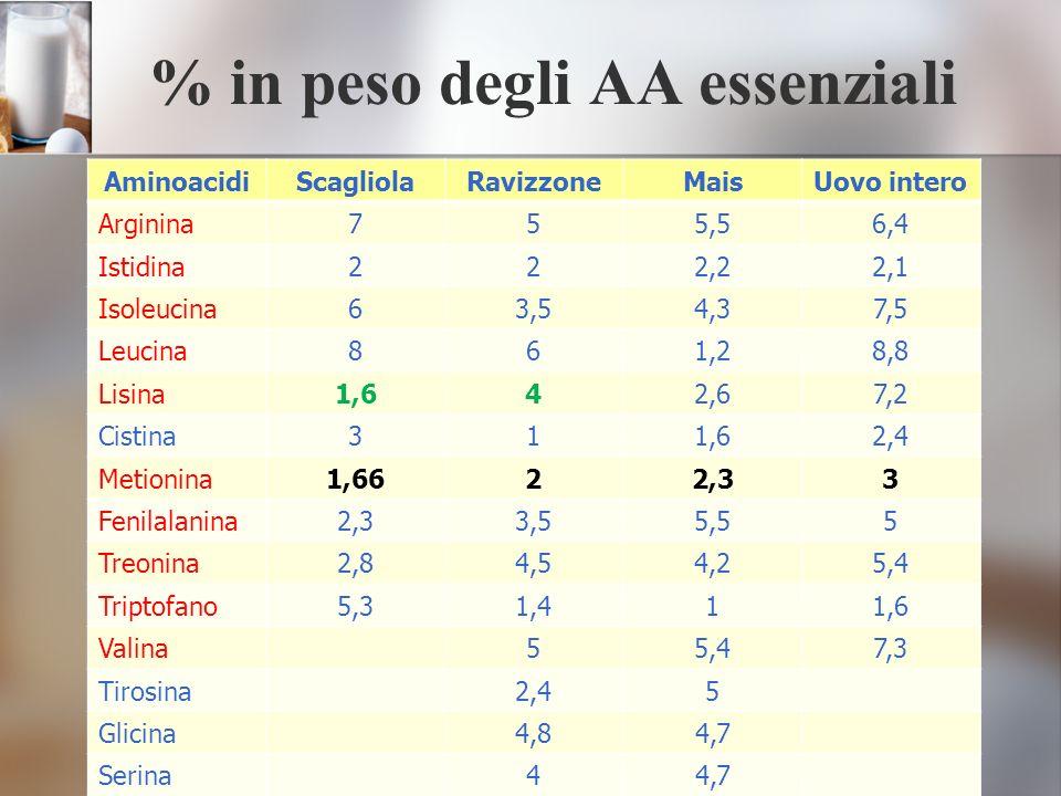 % in peso degli AA essenziali AminoacidiScagliolaRavizzoneMaisUovo intero Arginina755,56,4 Istidina222,22,1 Isoleucina63,54,37,5 Leucina861,28,8 Lisin