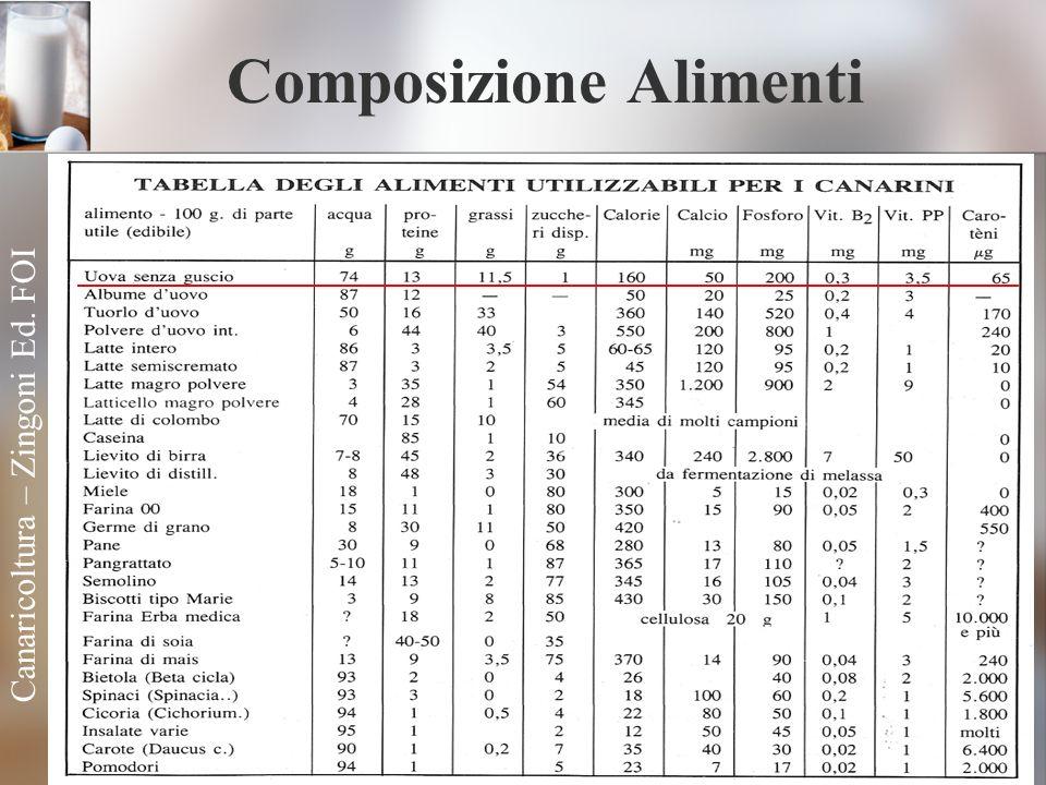 Composizione Alimenti Canaricoltura – Zingoni Ed. FOI