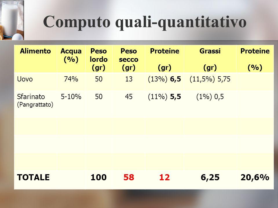 Computo quali-quantitativo AlimentoAcqua (%) Peso lordo (gr) Peso secco (gr) Proteine (gr) Grassi (gr) Proteine (%) Uovo74%5013(13%) 6,5(11,5%) 5,75 S