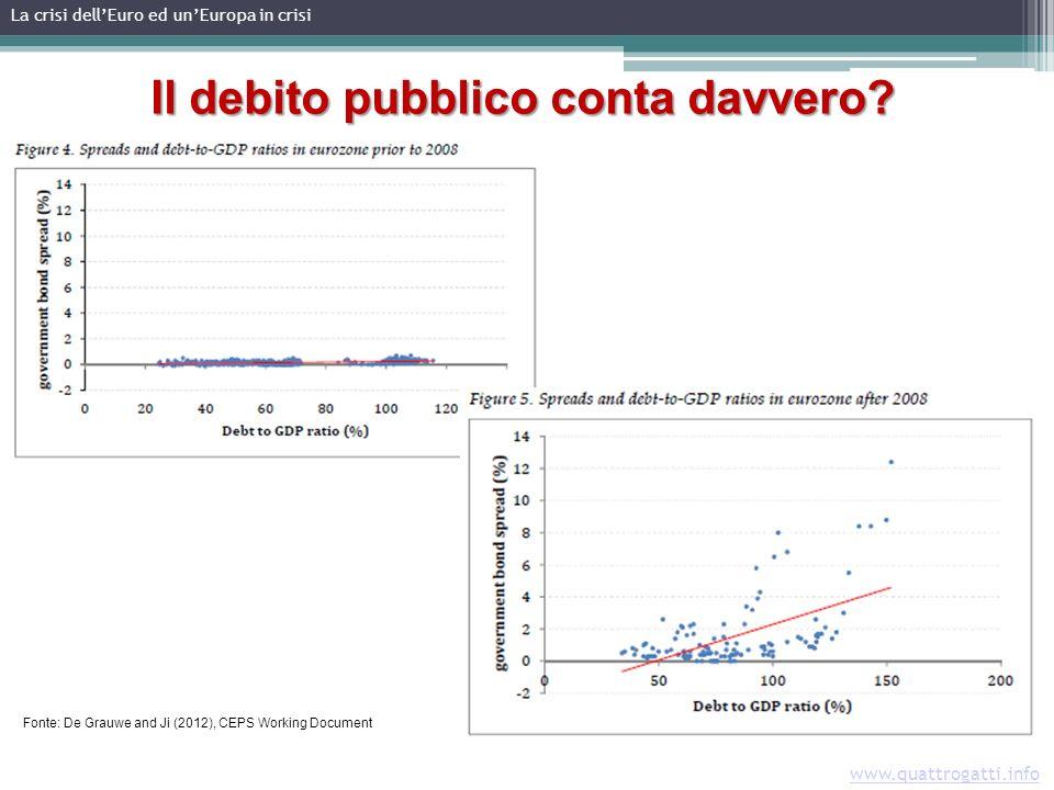 www.quattrogatti.info La crisi dellEuro ed unEuropa in crisi Il debito pubblico conta davvero.