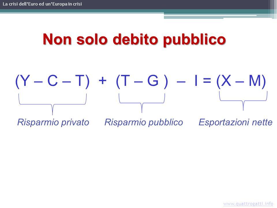 www.quattrogatti.info La crisi dellEuro ed unEuropa in crisi (Y – C – T) + (T – G ) – I = (X – M) Non solo debito pubblico Risparmio privatoRisparmio pubblicoEsportazioni nette