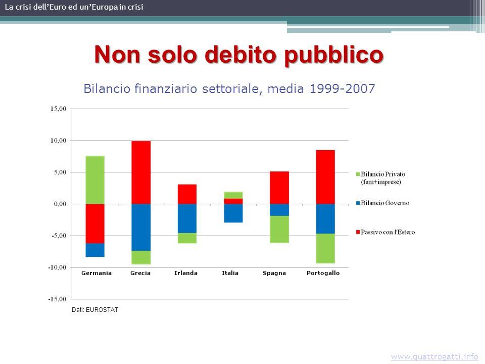 www.quattrogatti.info GermaniaIrlandaGreciaSpagnaItaliaPortogallo Non solo debito pubblico Bilancio finanziario settoriale, media 1999-2007 Dati: EUROSTAT La crisi dellEuro ed unEuropa in crisi