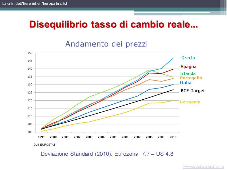 www.quattrogatti.info Andamento dei prezzi Disequilibrio tasso di cambio reale...