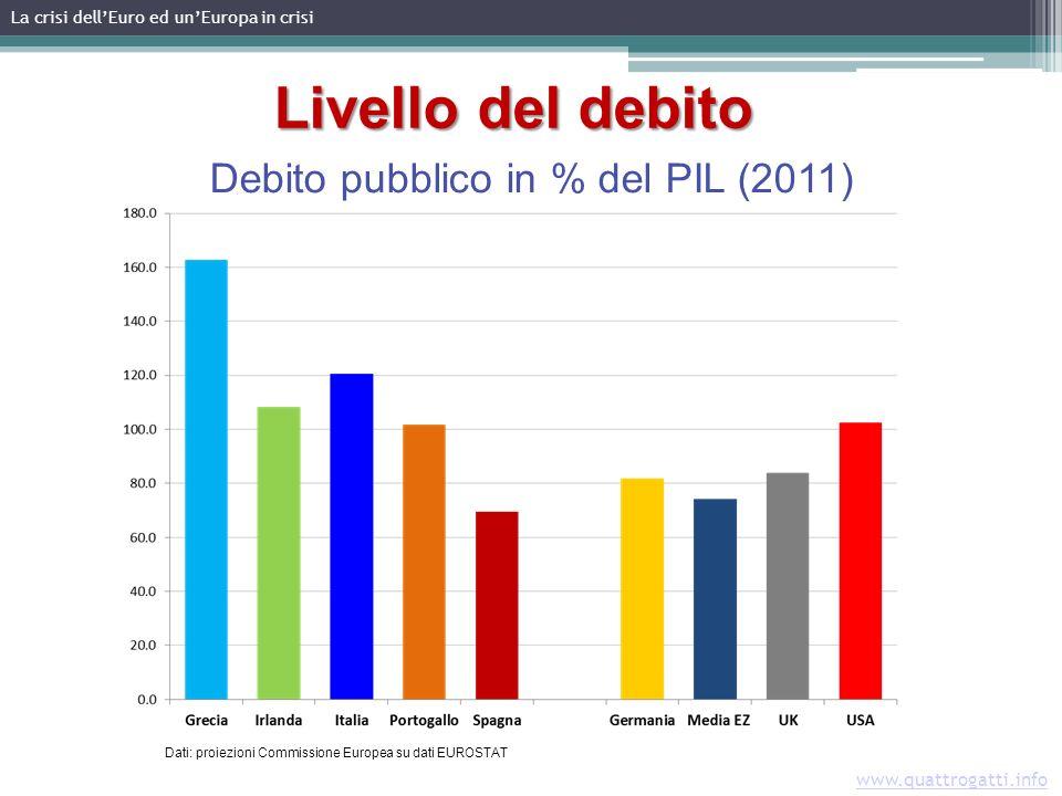Livello del debito Debito pubblico in % del PIL (2011) Dati: proiezioni Commissione Europea su dati EUROSTAT La crisi dellEuro ed unEuropa in crisi www.quattrogatti.info